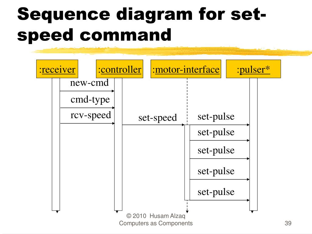 Sequence diagram for set-speed command