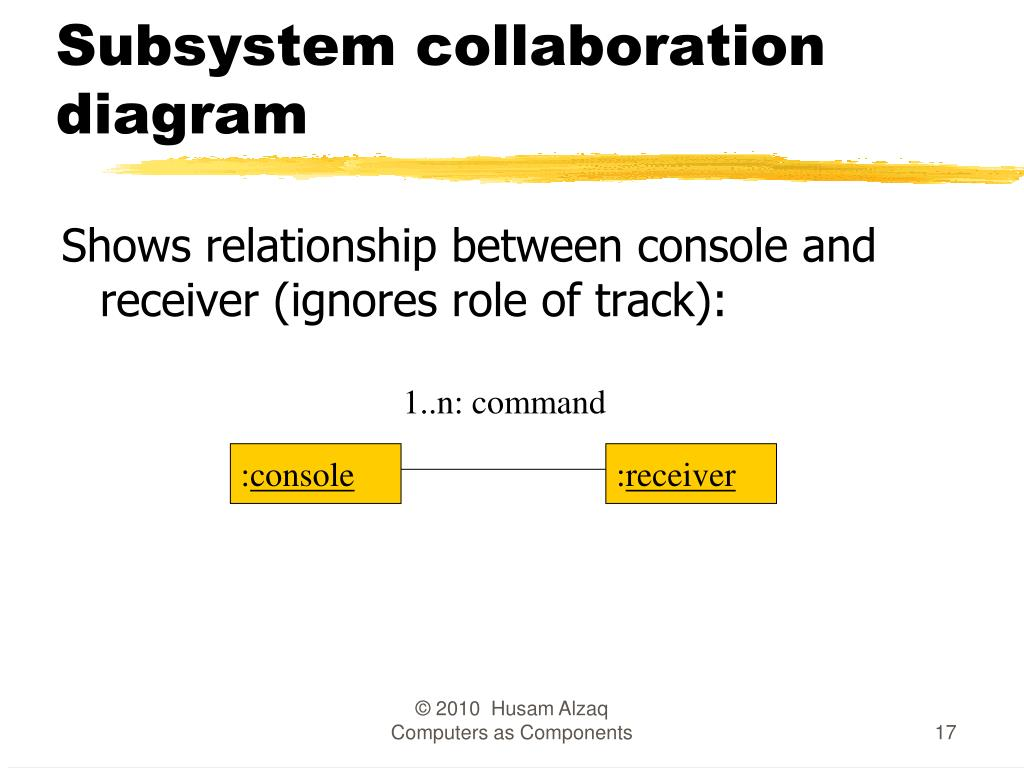Subsystem collaboration diagram