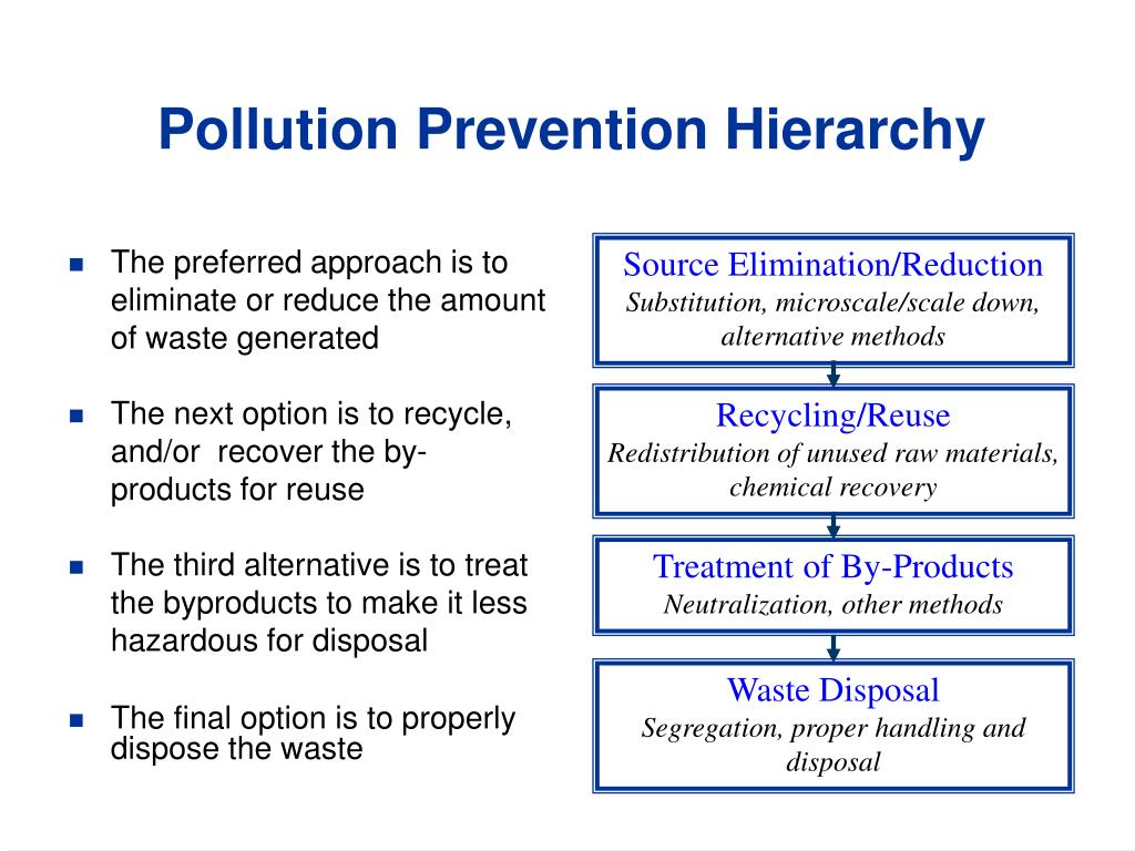 Pollution Prevention Hierarchy