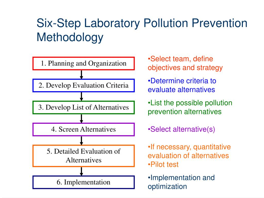 Six-Step Laboratory Pollution Prevention Methodology
