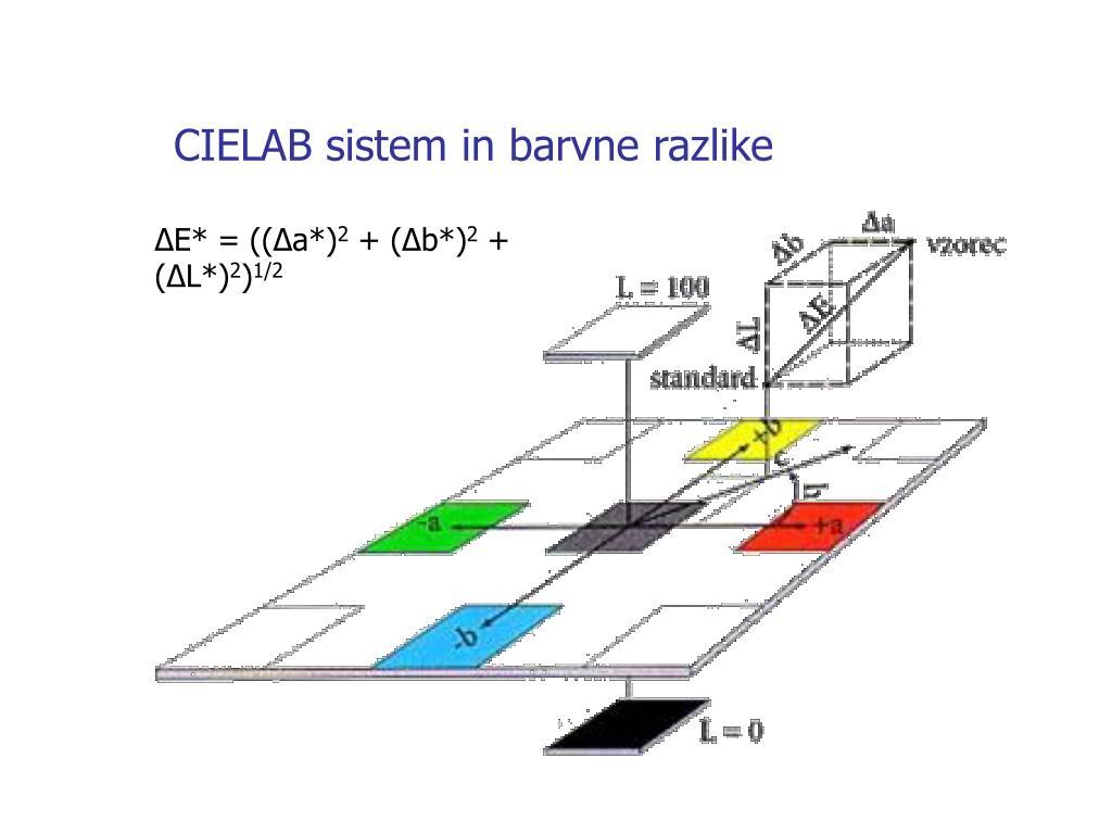 CIELAB sistem in barvne razlike