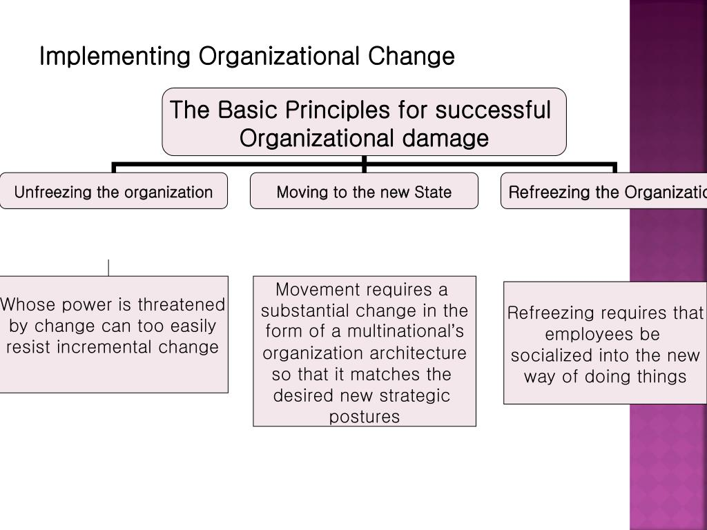changes in business organization Why should operation managers worry about monitoring changes in their environment what is the benefit to them what pain points shall change monitor.