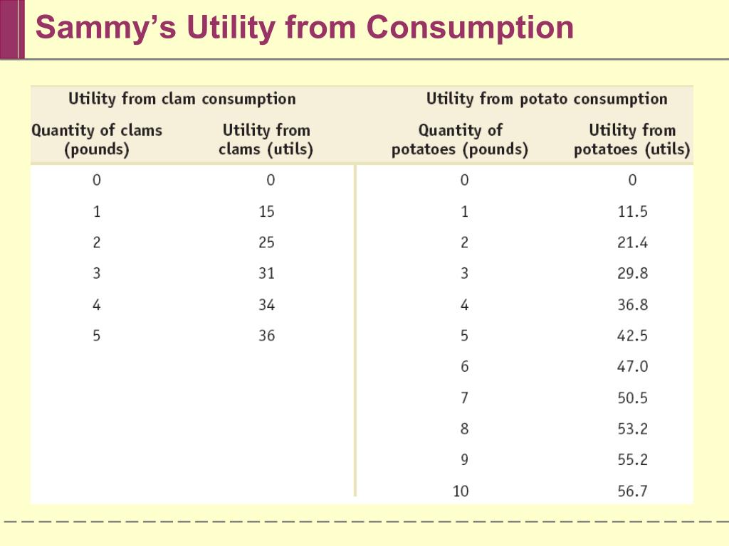 Sammy's Utility from Consumption