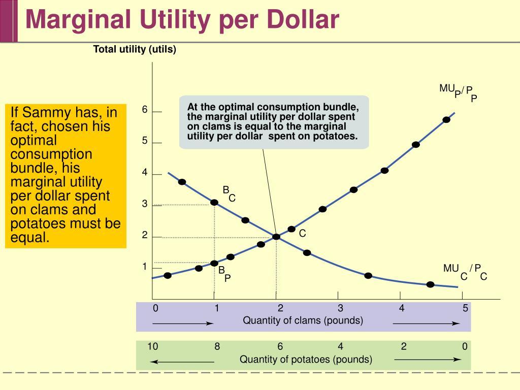 Marginal Utility per Dollar
