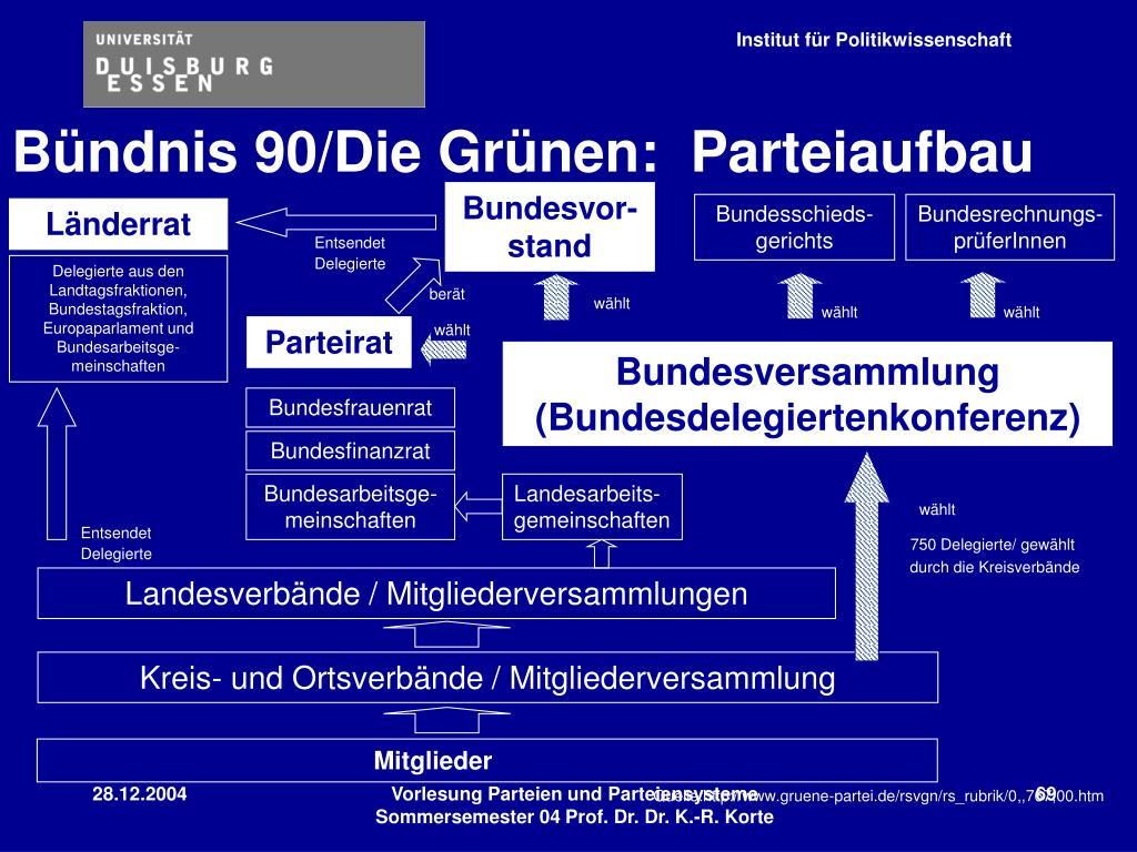 Bündnis 90/Die Grünen:  Parteiaufbau