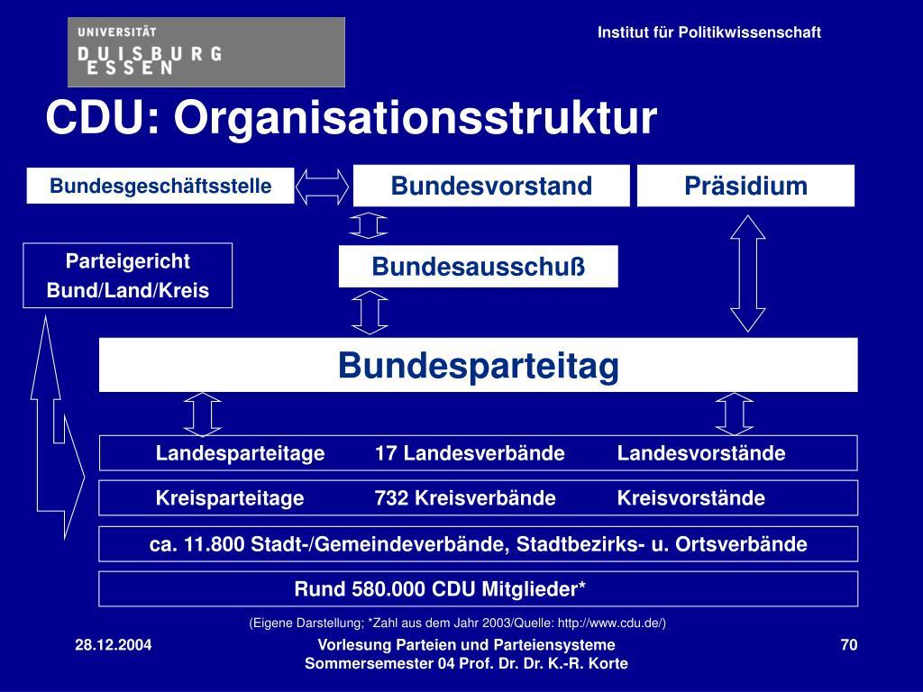 CDU: Organisationsstruktur