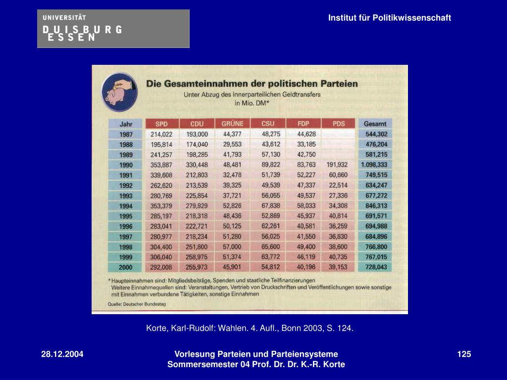 Korte, Karl-Rudolf: Wahlen. 4. Aufl., Bonn 2003, S. 124.