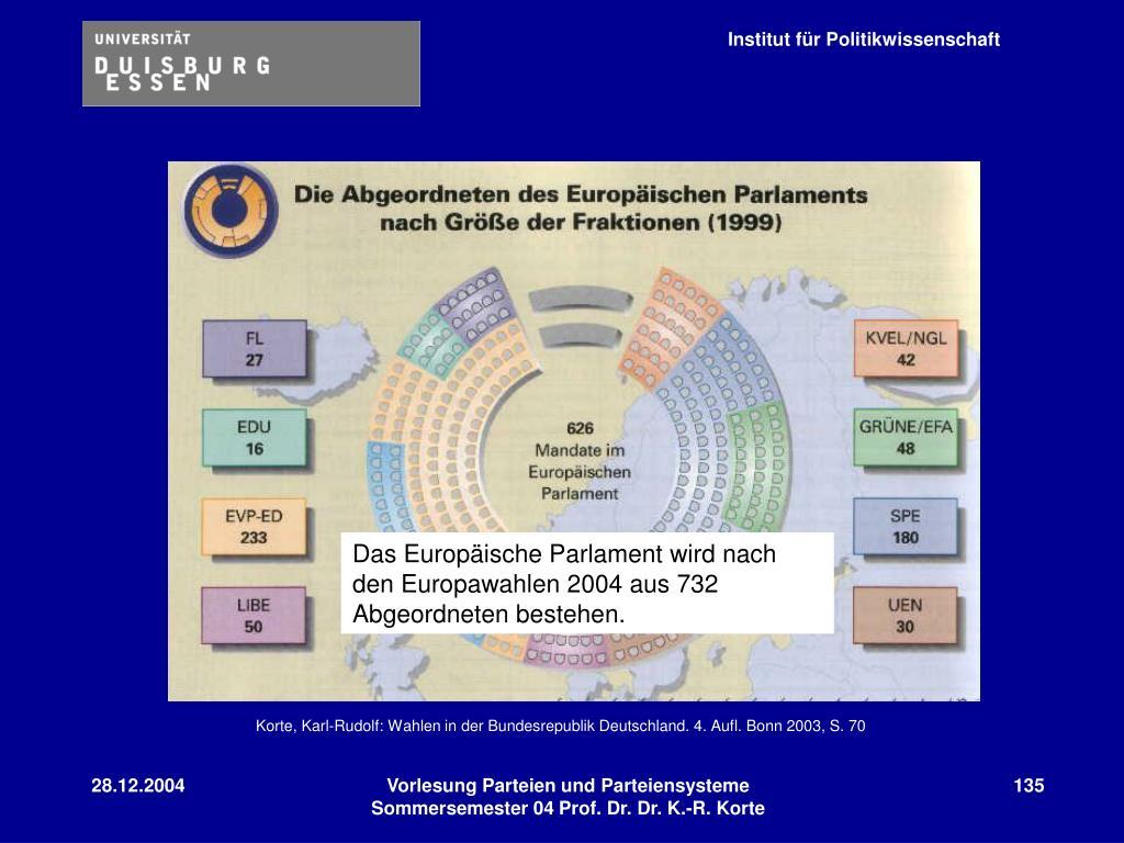 Das Europäische Parlament wird nach den Europawahlen 2004 aus 732 Abgeordneten bestehen.