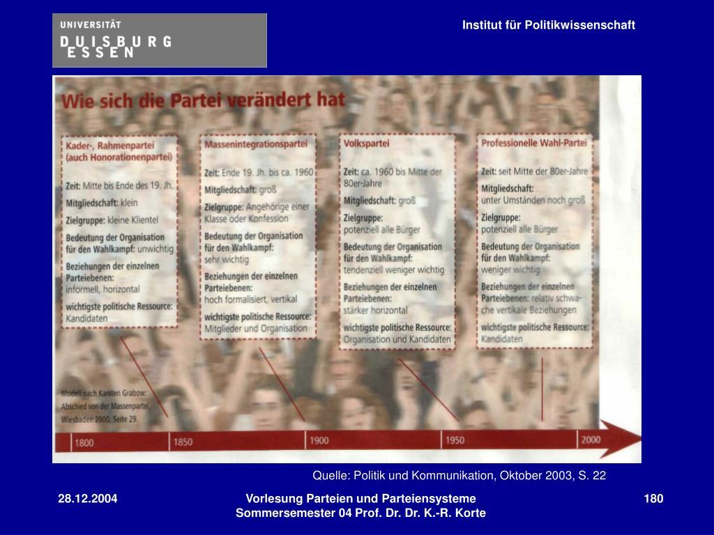Quelle: Politik und Kommunikation, Oktober 2003, S. 22