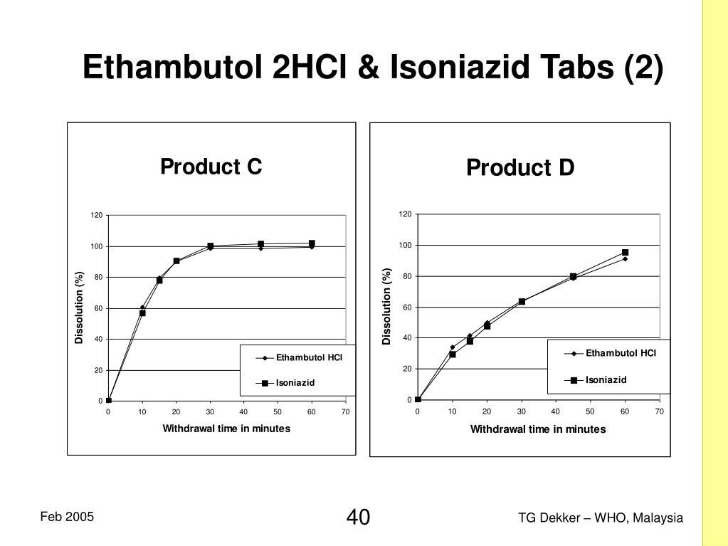 Ethambutol 2HCl & Isoniazid Tabs (2)