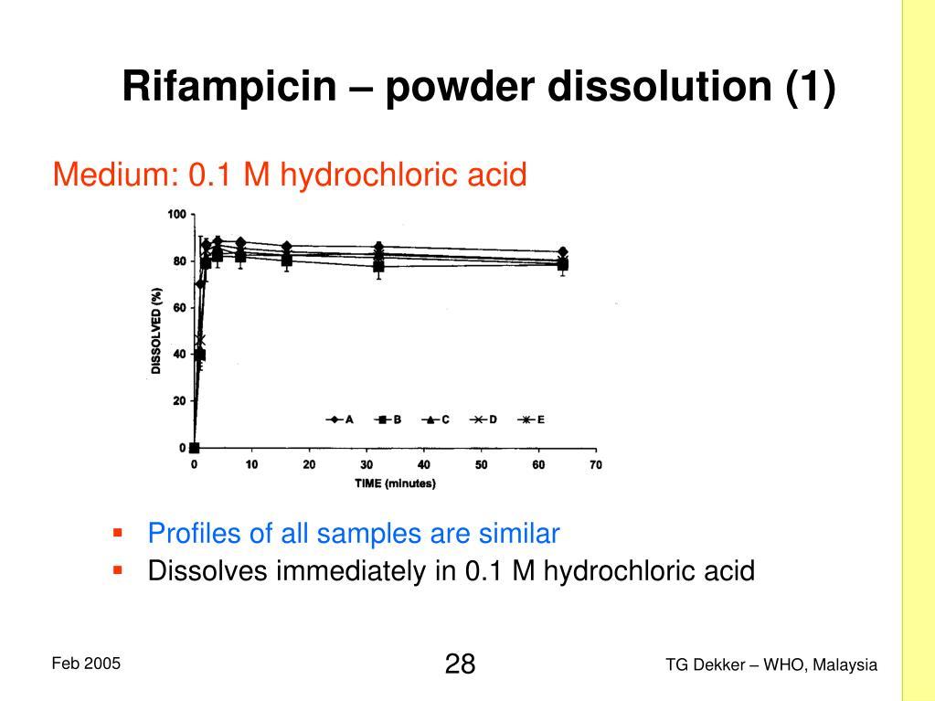 Rifampicin – powder dissolution (1)
