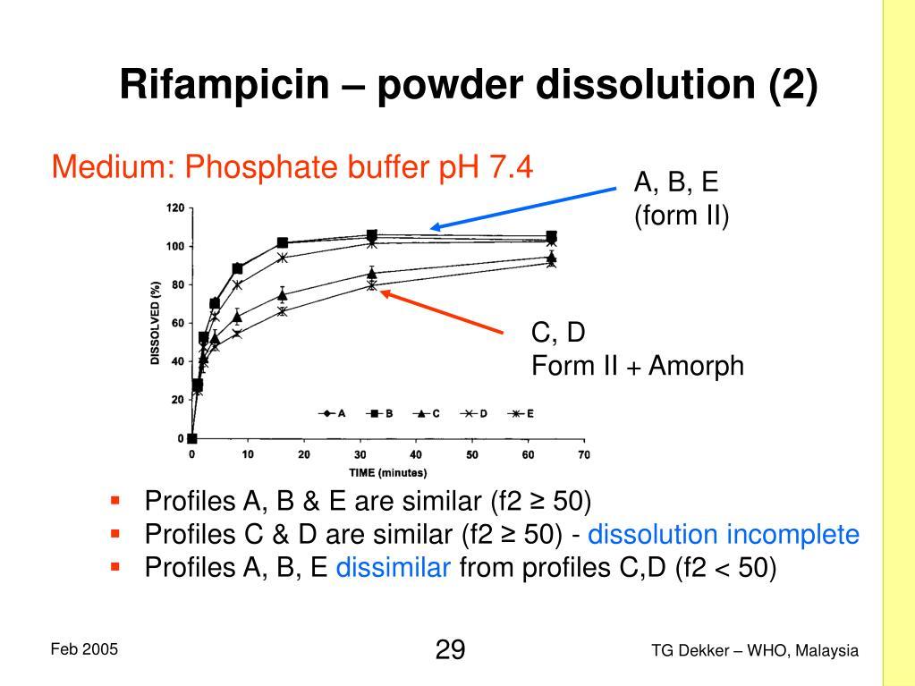 Rifampicin – powder dissolution (2)