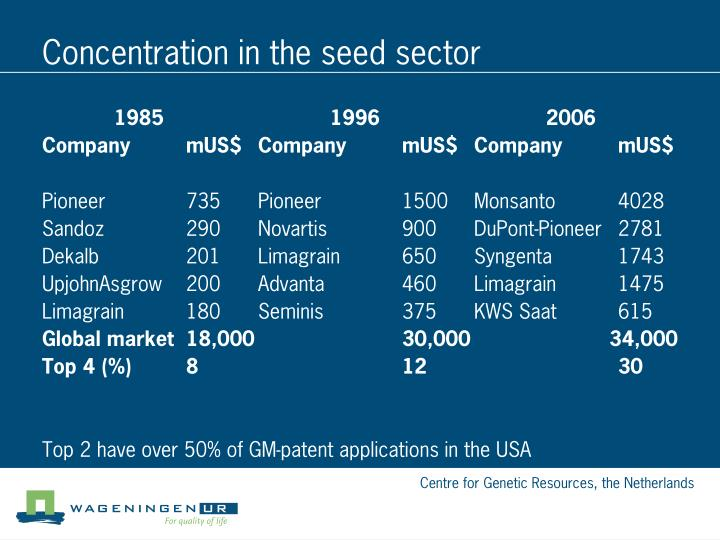 Concentration in the seed sector