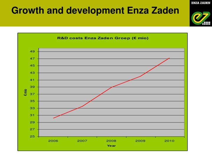 Growth and development Enza Zaden