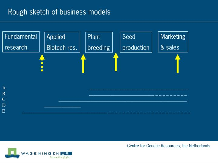 Rough sketch of business models