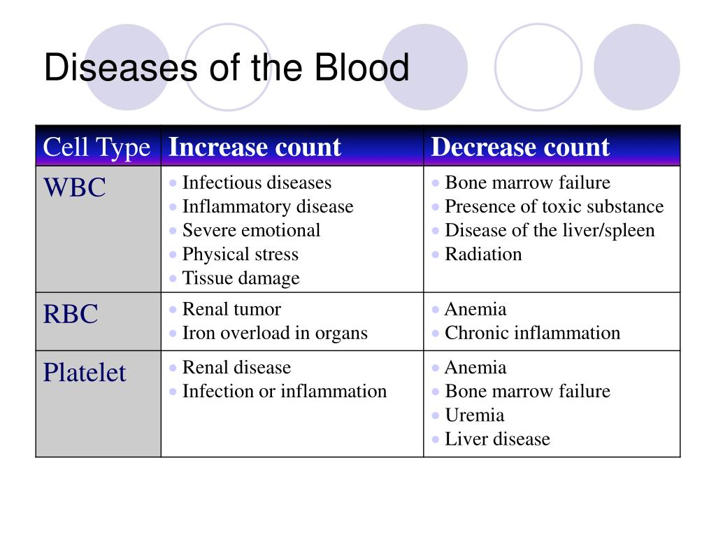 Diseases of the Blood