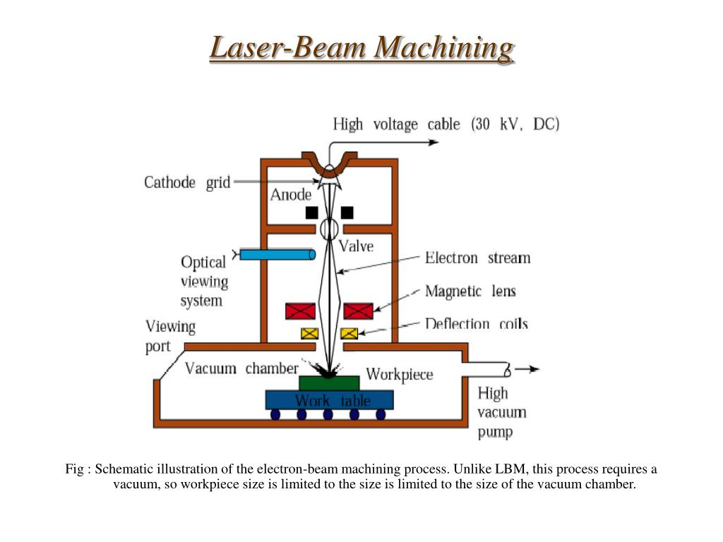 Laser-Beam Machining