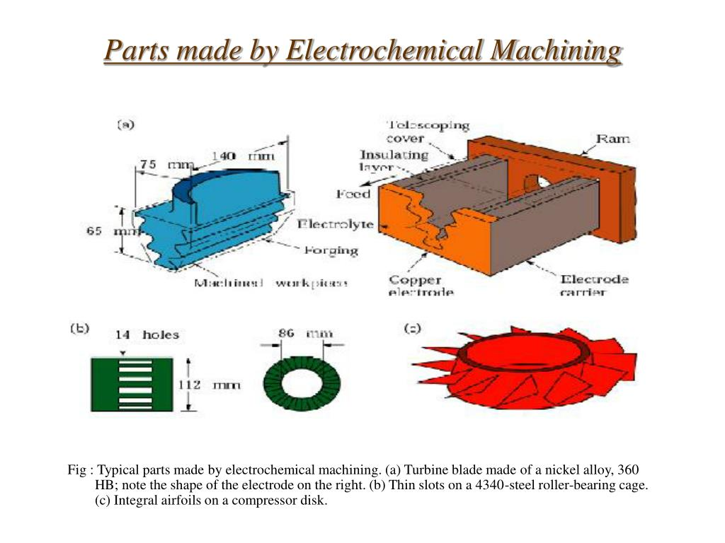 Parts made by Electrochemical Machining