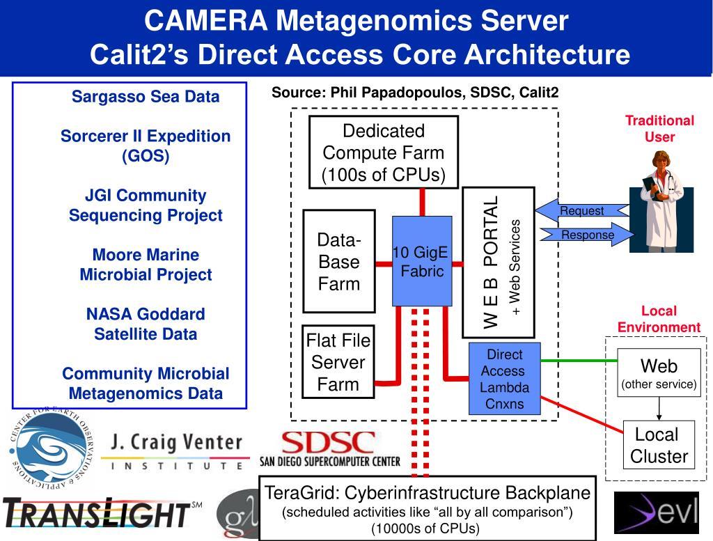 CAMERA Metagenomics Server