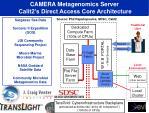 camera metagenomics server calit2 s direct access core architecture