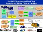 igrid 2005 international real time streaming 4k digital cinema 500mb s