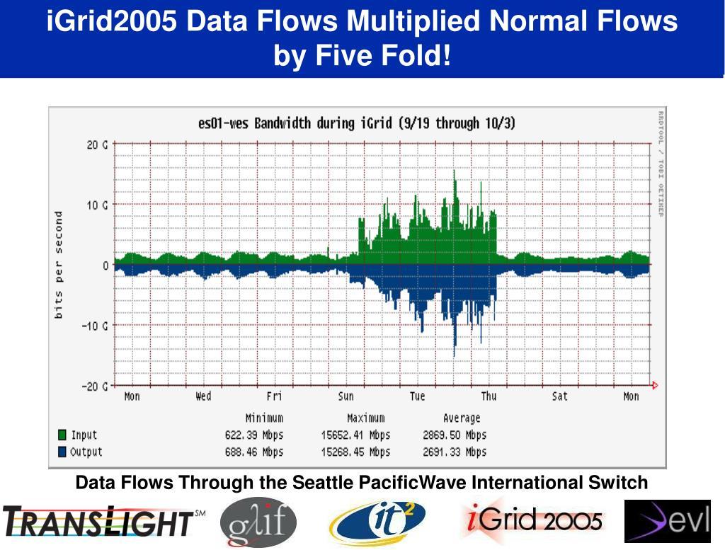 iGrid2005 Data Flows Multiplied Normal Flows