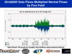 igrid2005 data flows multiplied normal flows by five fold