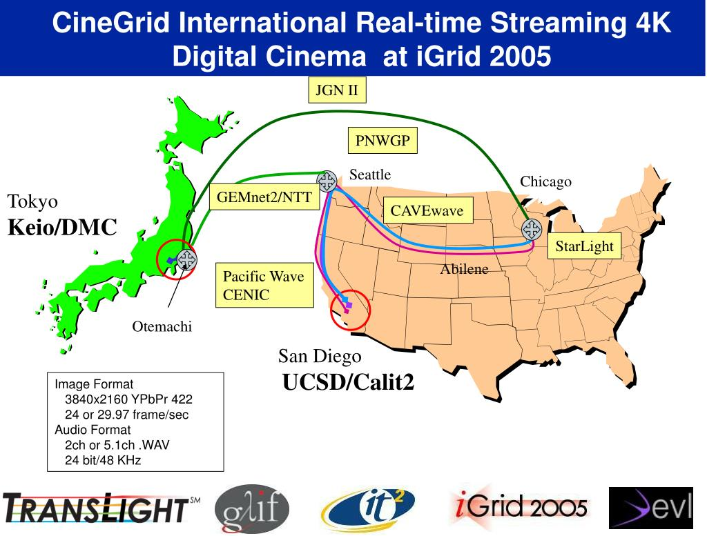 CineGrid International Real-time Streaming 4K Digital Cinema  at iGrid 2005