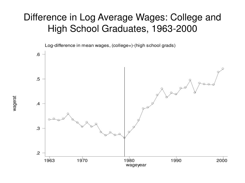 a comparison of the value of a high school education versus a college education Study: income gap between young college and high school grads widens  income gap between young college, hs grads grows  in economic opportunity for people who do not continue their education.