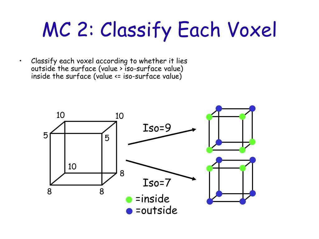 MC 2: Classify Each Voxel
