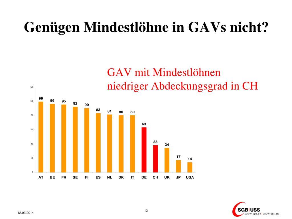 Genügen Mindestlöhne in GAVs nicht?