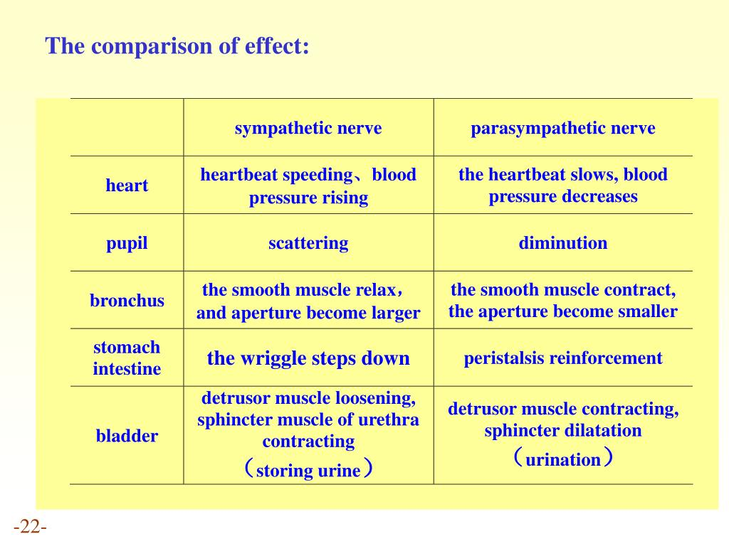 The comparison of effect: