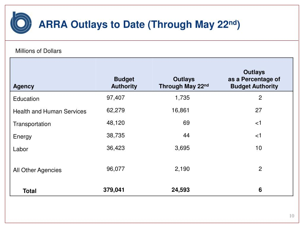 ARRA Outlays to Date (Through May 22