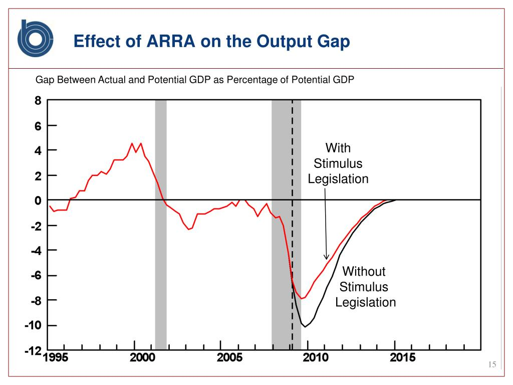Effect of ARRA on the Output Gap