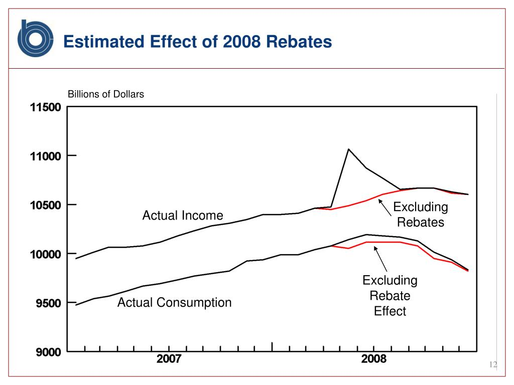 Estimated Effect of 2008 Rebates