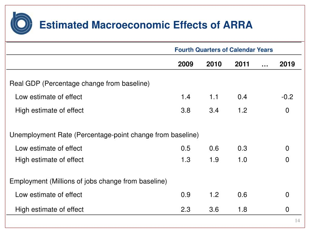 Estimated Macroeconomic Effects of ARRA