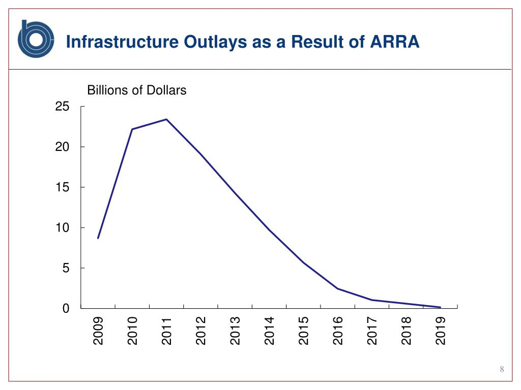 Infrastructure Outlays as a Result of ARRA