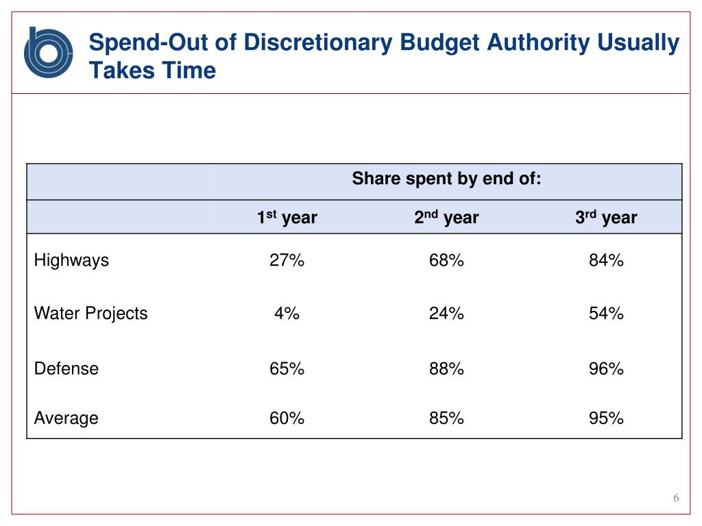 Spend-Out of Discretionary Budget Authority Usually Takes Time