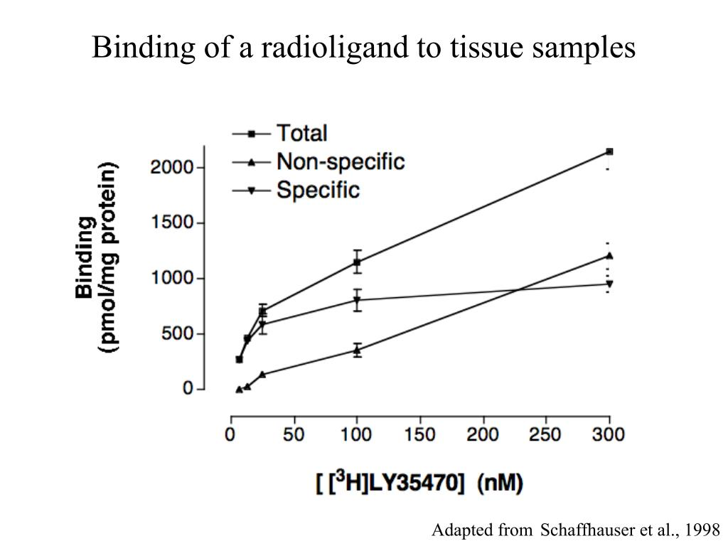 Binding of a radioligand to tissue samples
