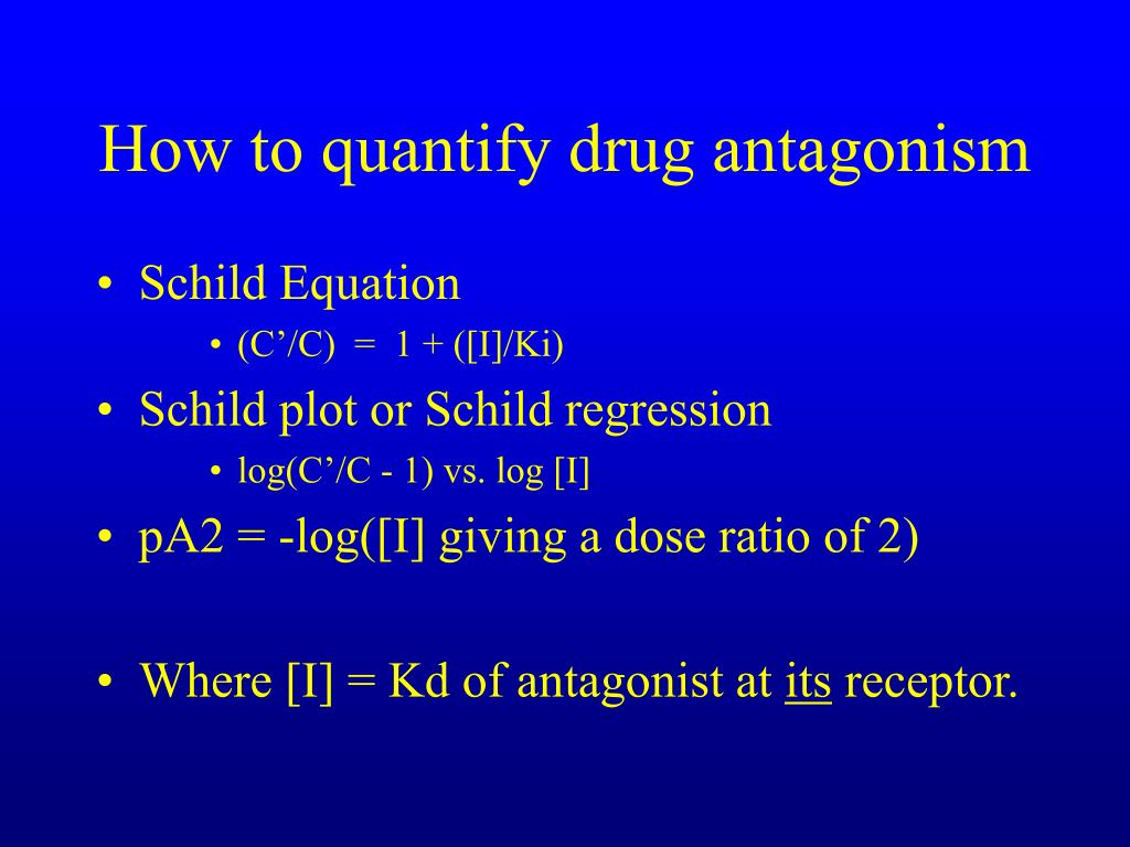 How to quantify drug antagonism