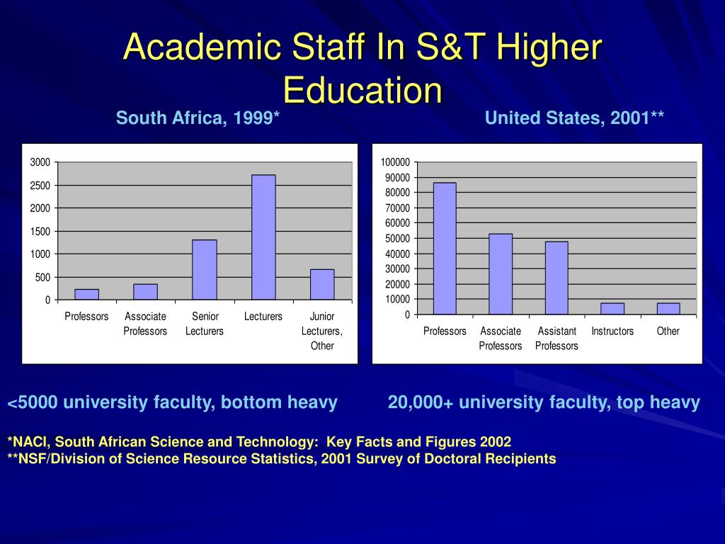 Academic Staff In S&T Higher Education
