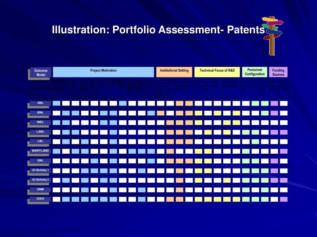 Illustration: Portfolio Assessment- Patents