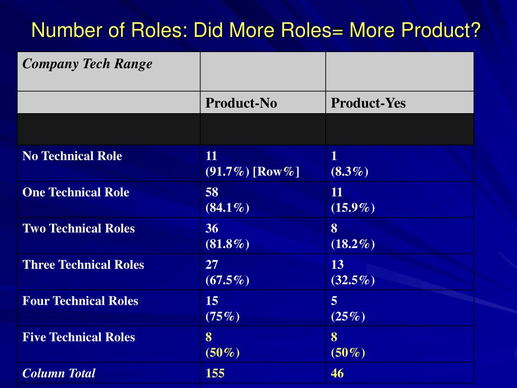 Number of Roles: Did More Roles= More Product?