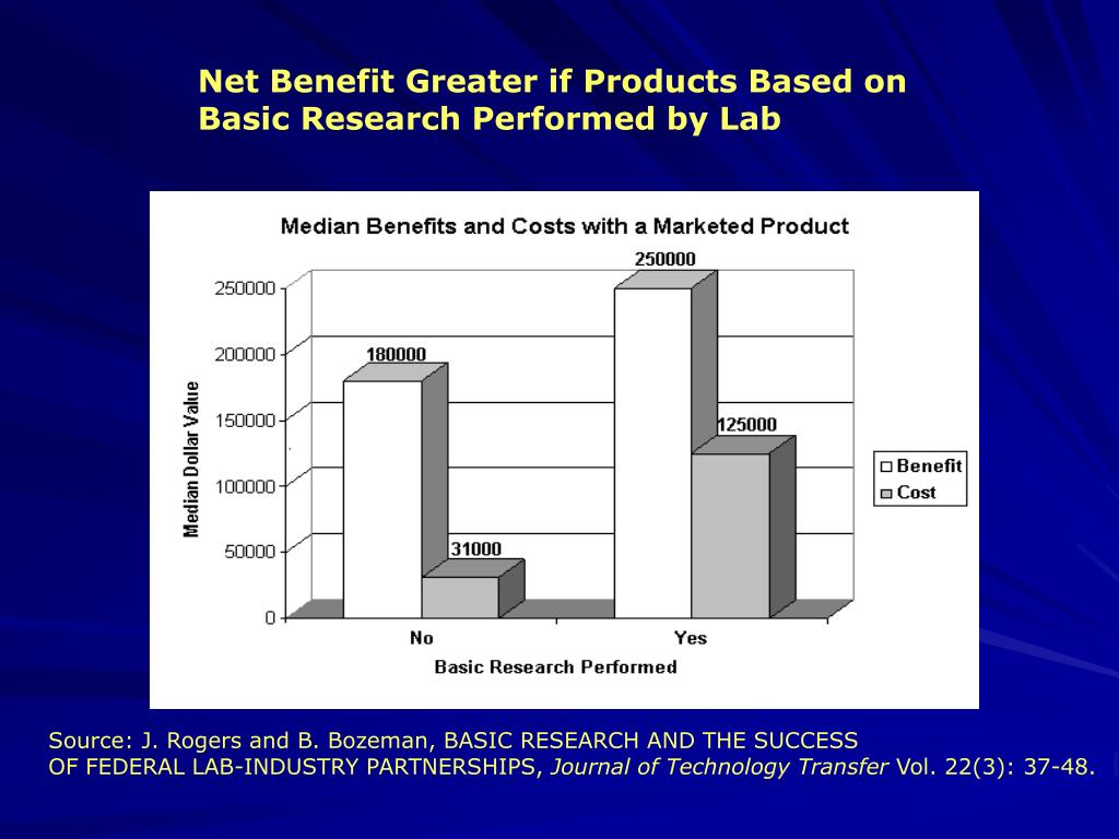 Net Benefit Greater if Products Based on Basic Research Performed by Lab