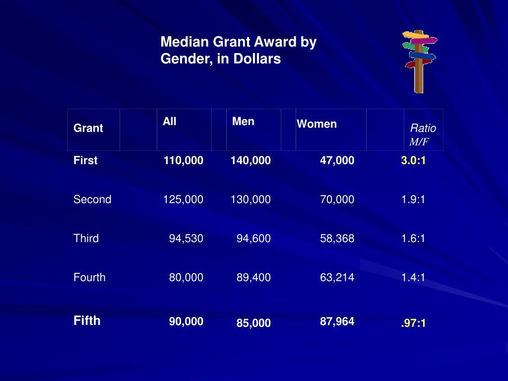 Median Grant Award by Gender, in Dollars
