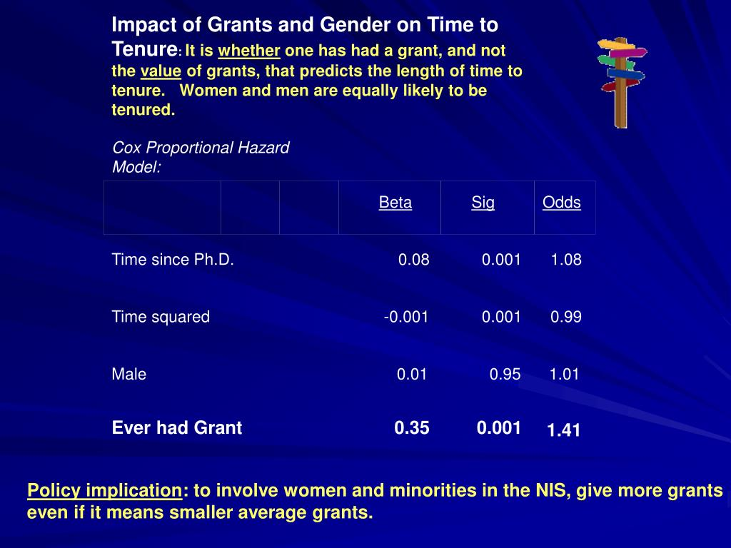 Impact of Grants and Gender on Time to Tenure