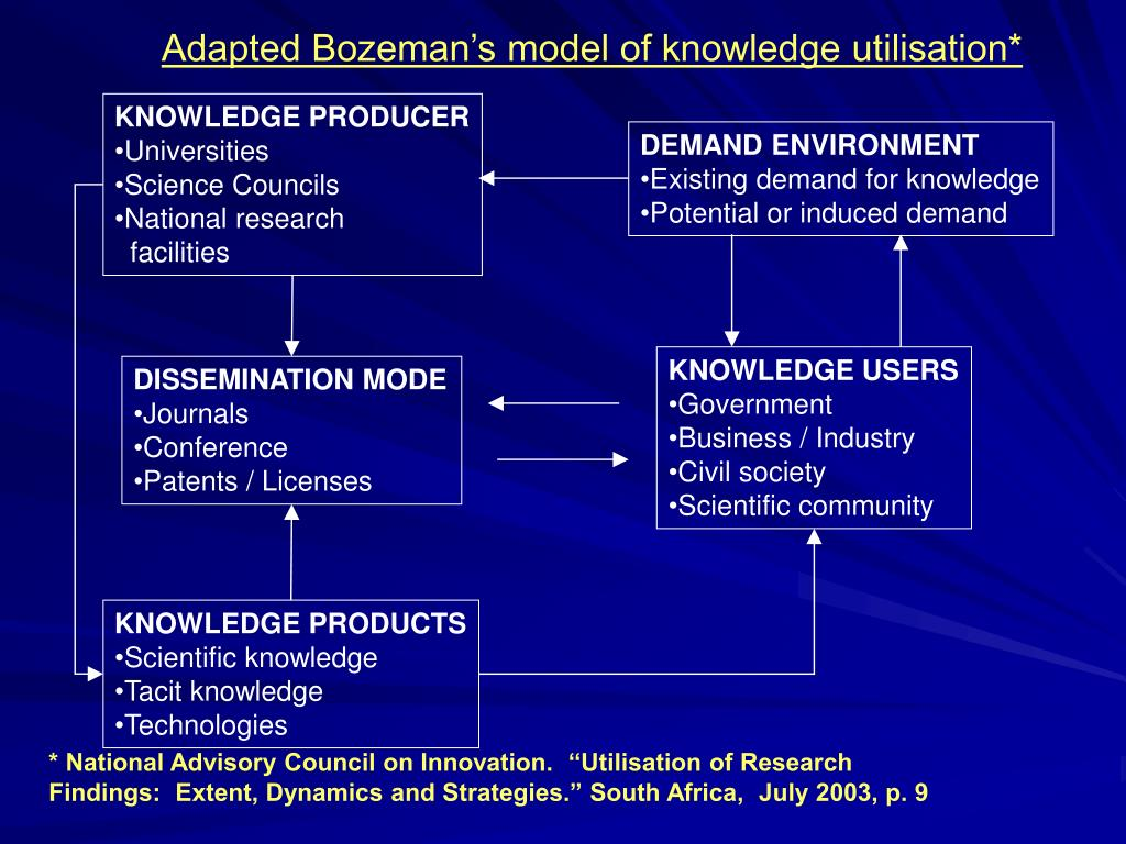Adapted Bozeman's model of knowledge utilisation*
