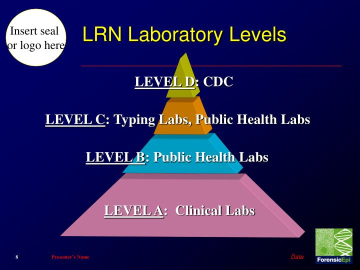 LRN Laboratory Levels