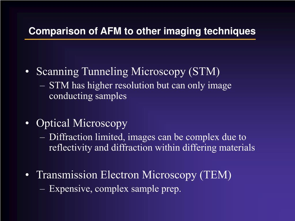 Comparison of AFM to other imaging techniques