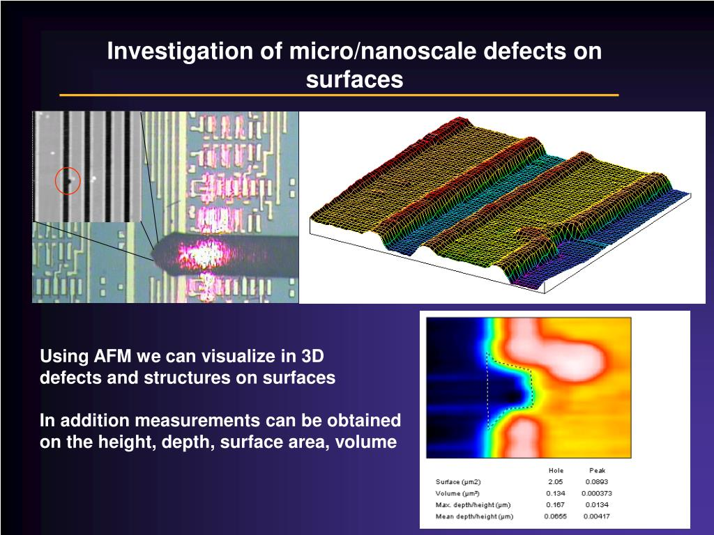 Investigation of micro/nanoscale defects on surfaces